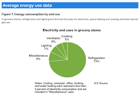 Grocery Chart Grocery Chart Selling Energy