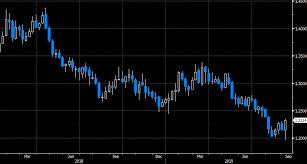 Bullish Signal On Gbp Usd Weekly Chart Imminent