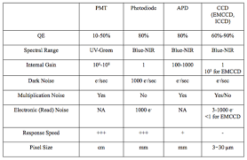 Pmt Chart Optical Detectors Noise And The Limit Of Detection