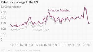 Egg Price Chart Us Eggs Cost 1 46 Per Dozen In August Quartz