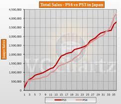 Ps3 Versions Chart Ps4 Vs Ps3 In Japan Vgchartz Gap Charts January 2017