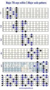 Pentatonic Scale Patterns Adorable 48 Patterns Of The Minor Pentatonic Scale Guitar Stuff Pinterest