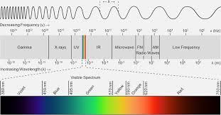 Uv Vis Spectrophotometry
