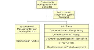 Organization Chart For System Maintenance Environment