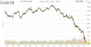 Oil Price 2009 Chart Metals News Oil Is Crashing Uso