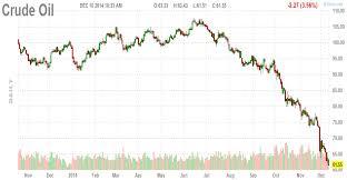 Metals News Oil Is Crashing Uso