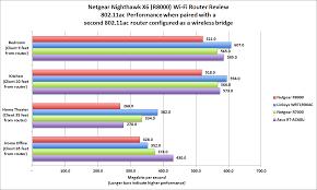 Exhaustive Netgear Wireless Router Comparison Chart Wireless