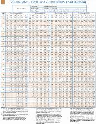 Lvl Beam Size Chart Www Bedowntowndaytona Com