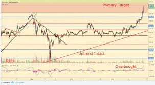 Ethereum Technical Analysis Chart Technical Analysis Ethereum Cruises Higher As Bitcoin Price