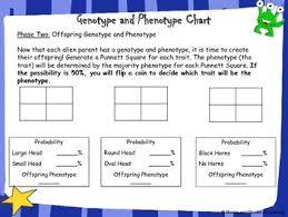 Genetics And Punnett Square Activity Alien Genotype And Phenotype
