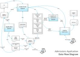 business process template business process analysis template 5 data takes center stage
