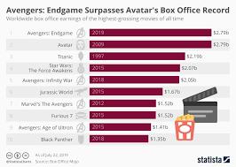 Avengers Chart Chart Avengers Endgame Surpasses Avatars Box Office