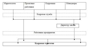 Готовый отчет по производственной практике менеджера на Заводе  Структура кадров предприятия цеха участка характеризуется соотношением различных категорий работников в их общей численности