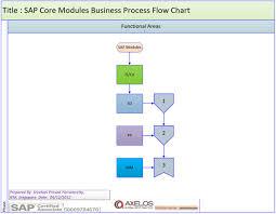 Sap Sd Organizational Structure Flow Chart Sap Mm Flow Diagram Wiring Diagrams