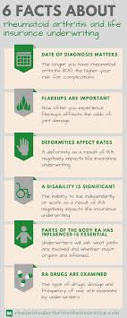 joint term life insurance quotes 6 facts about rheumatoid arthritis and life insurance underwriting
