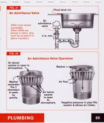 Air Admittance Valve Google Search Plumbing Sink In Island