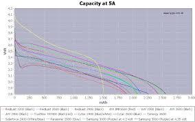 Chart 18650 18650 Battery Test 2011