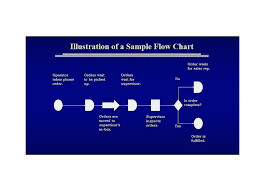 Sample Process Flow Chart In Word Process Flow Diagram Template Fantastic Flow Chart Templates