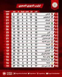 جدول ترتيب الدورى المصرى .. الأهلى يتصدر - اليوم السابع