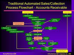 Accounts Receivable Collection Process Flow Chart Www