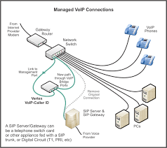 com installation diagrams vertex managed voip and sip gateway