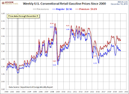 Gas Prices Chart From 2000 To 2012 Weekly Gasoline Price Update Wtic Up 5 5 From Last Week