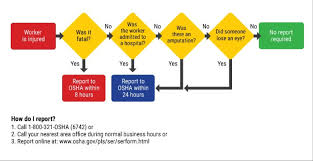 Workers Compensation Claim Process Flow Chart 1 Osha Recordingkeeping Reporting Requirements Grainger