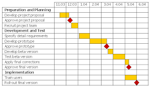 Gantt Charts Abbeywood Community School Edexcel Applied Ict
