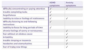 Adhd Symptoms Chart Adhd In Ann Arbor Is It Adhd Or Anxiety Center For