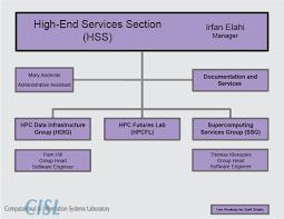 Nsf Org Chart Hss Org Chart Computational Information Systems Laboratory
