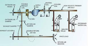 2 zone valve wiring diagram images taco zone valve wiring ductwork zone wiring diagram printable