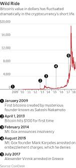 You can find others listed on our crypto. The Man Who Solved Bitcoin S Most Notorious Heist Wsj