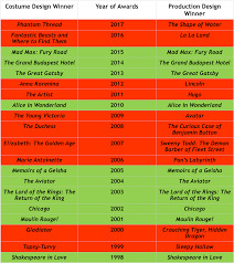 Best Costume Design Oscar 2013 Oscars Costume Design And Production Design To The Same