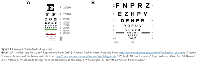 Etdrs Chart How To Use Full Text Visual Function Digital Behavior And The Vision