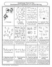 Stages Of Writing Development Chart Pin By Melissa Moran On Kindergarten Kolleagues Teaching