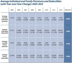 Health Insurance Premium Increases Vowed By Companies For 2014