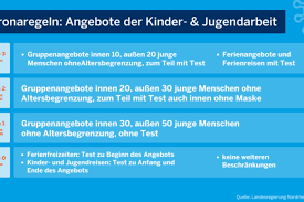 May 27, 2021 · 27.05.2021, 14:15 uhr lockerungen in sicht: Corona Regeln Bundesstadt Bonn