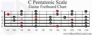 Pentatonic Scale Guitar Chart C Pentatonic Scale Charts For Guitar And Bass