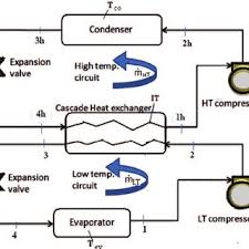 schematic of a two stage cascade refrigeration system schematic of a two stage cascade refrigeration system