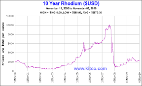 Lme Titanium Price Chart Rhodium And Titanium Sponge Seeing Record Price Increases