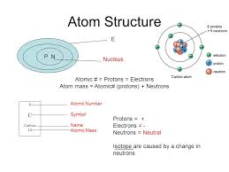 STAR 8 th Grade Chemistry Review. Atom Structure 6 C Carbon 12 P N ...