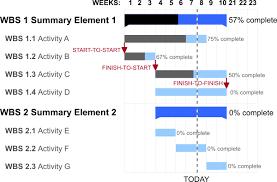 Power Bi Gantt Chart Milestones Using Gantt Charts In Microsoft Office Advisicon