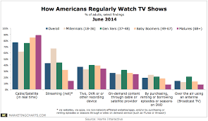 Harris How Americans Regularly Watch Tv Shows June2014