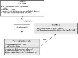 implementing a simple custom interceptorpasswordhash interceptor uml