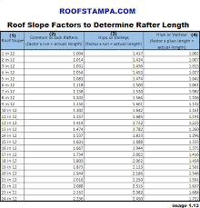 Roof Slope Conversion Chart Interpretive Roof Pitch Factors Chart Roof Pitch Angles Chart