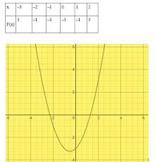 quadratic formula explanation examples