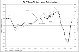 Case Shiller Index Chart The Realty Buzz S P Case Shiller Housing Price Index