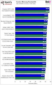 Hardwareq Triple Channel Ddr3 6gb Kit Roundup Have