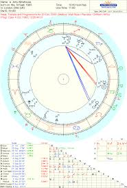 Astropost Life Of Amy Winehouse And Astrology