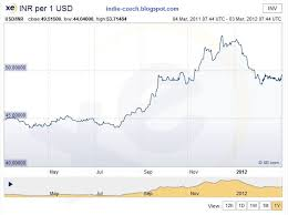 Dollar Vs Rupee Chart Live Forex Trading